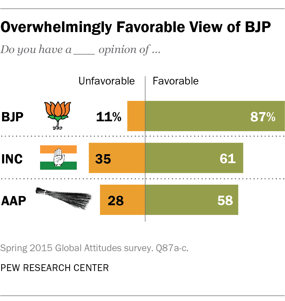 Overwhelmingly Favorable View of BJP