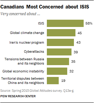 Canadians Most Concerned about ISIS