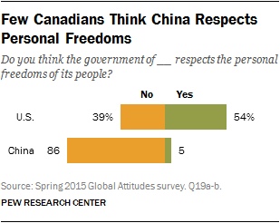 Few Canadians Think China Respects Personal Freedoms