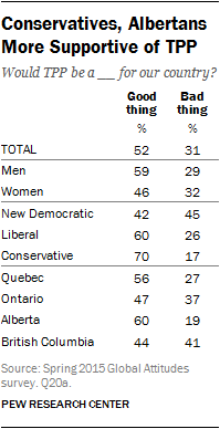 Conservatives, Albertans More Supportive of TPP