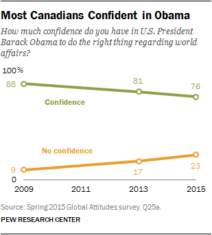 Most Canadians Confident in Obama