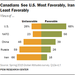 Canadians See U.S. Most Favorably, Iran Least Favorably