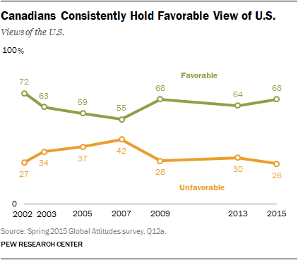 Canadians Consistently Hold Favorable View of U.S.