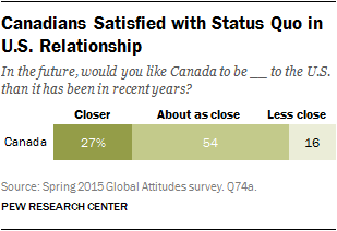 Canadians Satisfied with Status Quo in U.S. Relationship