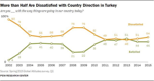 More than Half Are Dissatisfied with Country Direction in Turkey