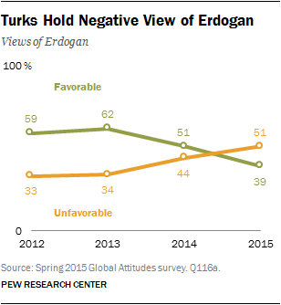 Turks Hold Negative View of Erdogan