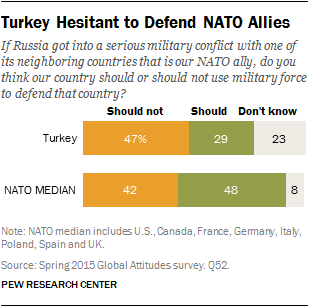 Turkey Hesitant to Defend NATO Allies