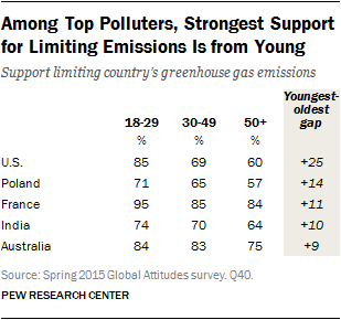 Among Top Polluters, Strongest Support for Limiting Emissions Is from Young