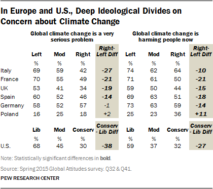 In Europe and U.S., Deep Ideological Divides on Concern about Climate Change