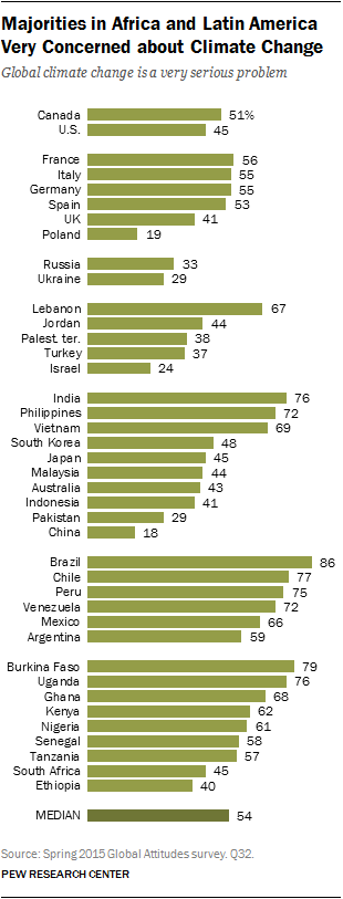 Majorities in Africa and Latin America Very Concerned about Climate Change