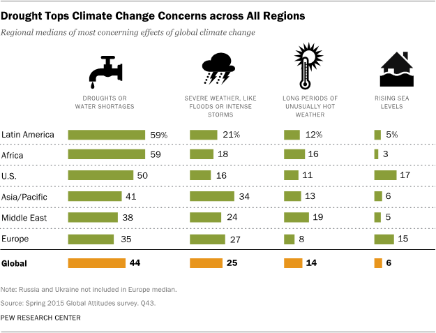 Drought Tops Climate Change Concerns across All Regions