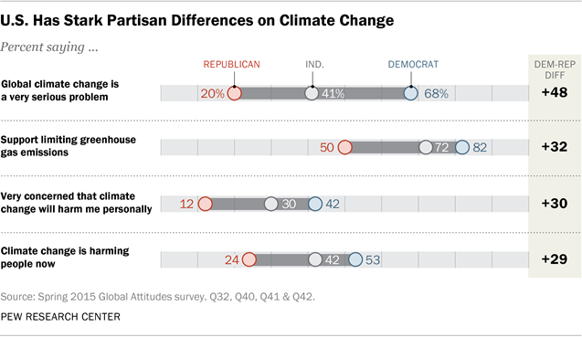 U.S. Has Stark Partisan Differences on Climate Change