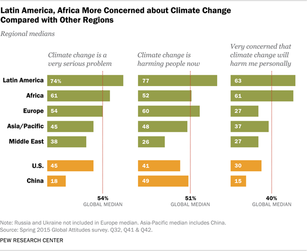 Latin America, Africa More Concerned about Climate Change Compared with Other Regions