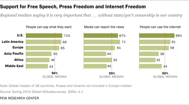 Global Support For Principle Of Free Expression But Opposition To