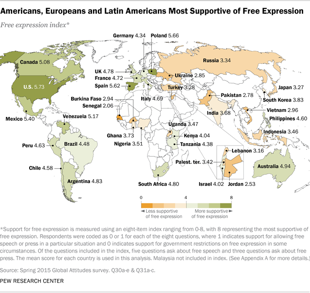 Americans, Europeans and Latin Americans Most Supportive of Free Expression