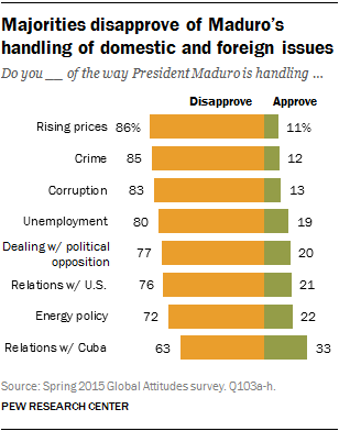 Majorities disapprove of Maduro's handling of domestic and foreign issues