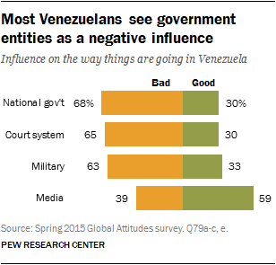 Most Venezuelans see government entities as a negative influence