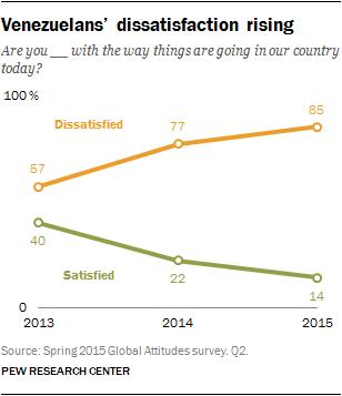 Venezuelans' dissatisfaction rising