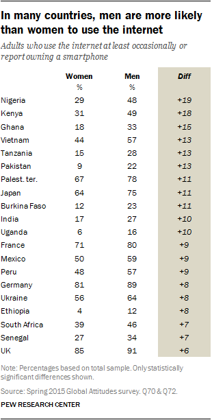 In many countries, men are more likely than women to use the internet