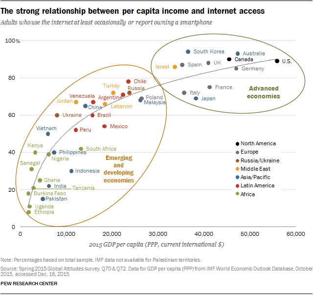 The strong relationship between per capita income and internet access