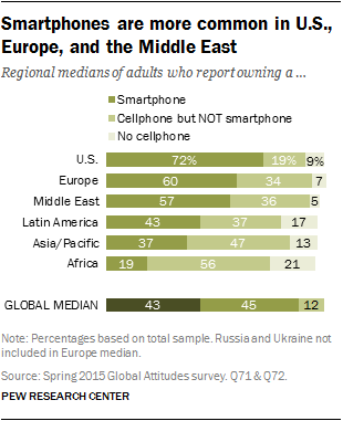 Smartphones are more common in U.S., Europe and the Middle East