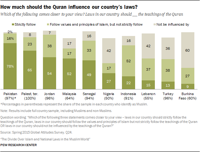 How much should the Quran influence our country's laws?