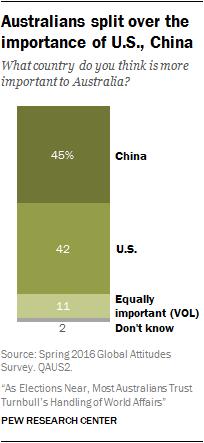 Australians split over importance of U.S., China
