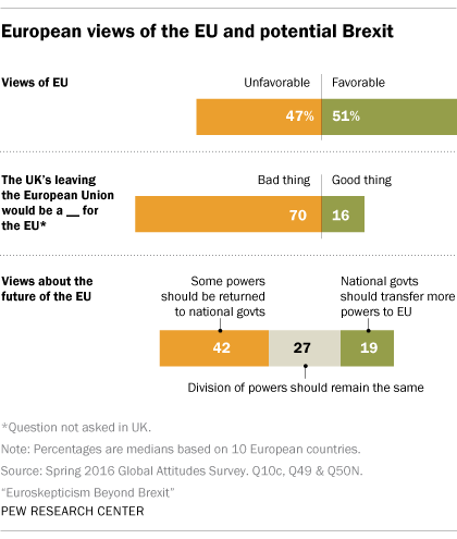 How european countries view brexit pew research center euroskepticism beyond brexit publicscrutiny Choice Image