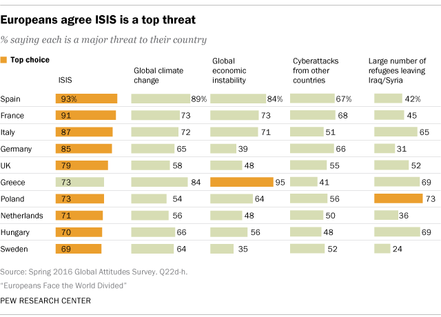 Europeans agree ISIS is a top threat