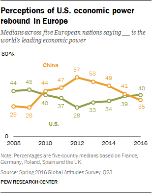 Perceptions of U.S. economic power rebound in Europe
