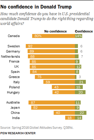 No confidence in Donald Trump
