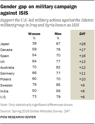 Gender gap on military campaign against ISIS