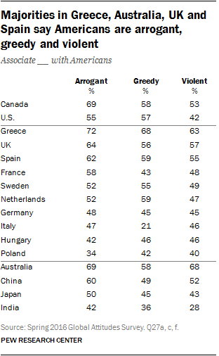 Majorities in Greece, Australia, UK and Spain say Americans are arrogant, greedy and violent