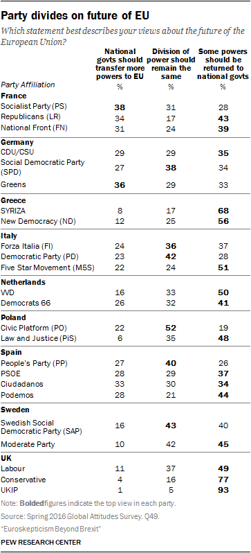 Party divides on future of EU