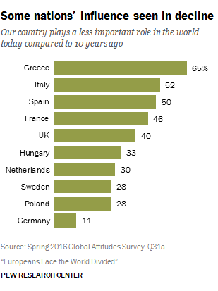 Some nations' influence seen in decline