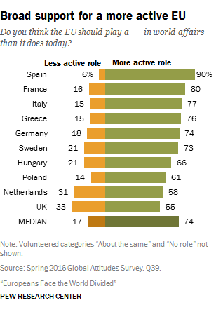 Broad support for a more active EU
