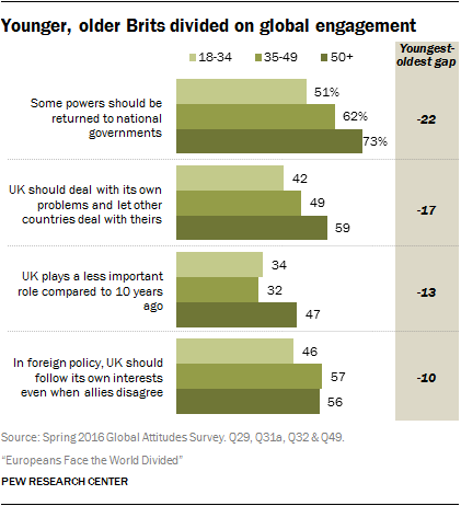 Younger, older Brits divided on global engagement