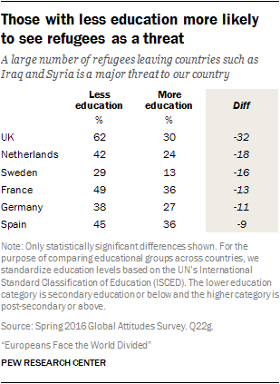 Those with less education more likely to see refugees as a threat