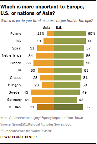 Which is more important to Europe, U.S. or nations of Asia?