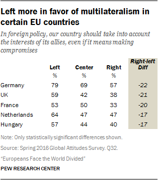 Left more in favor of multilateralism in certain EU countries