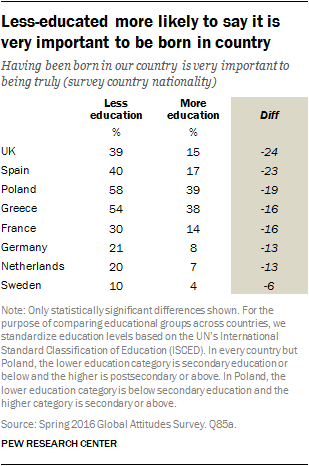 Less-educated more likely to say it is very important to be born in country