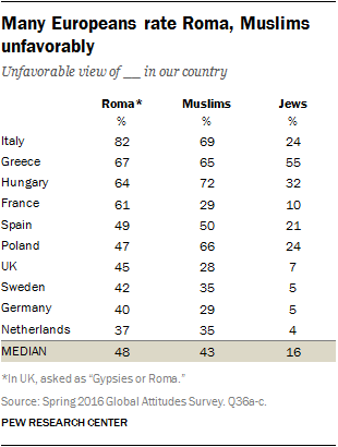 Many Europeans rate Roma, Muslims unfavorably