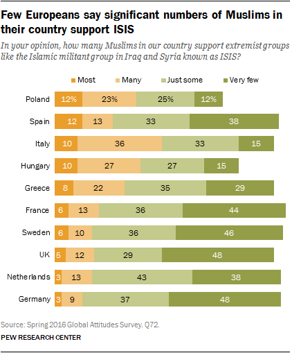 Few Europeans say significant numbers of Muslims in their country support ISIS