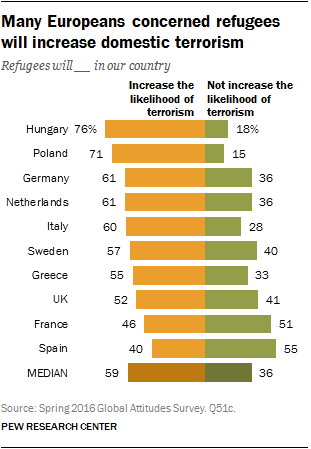 Many Europeans concerned refugees will increase domestic terrorism