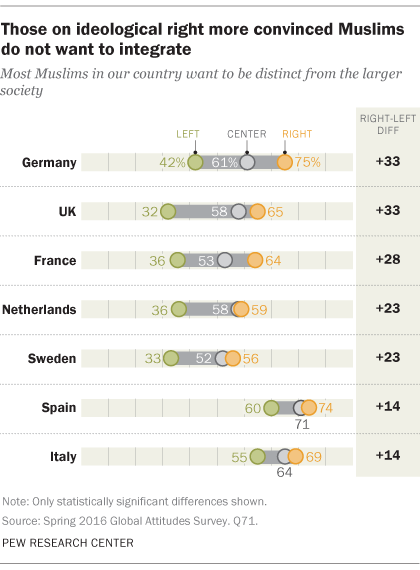 Those on ideological right more convinced Muslims do not want to integrate