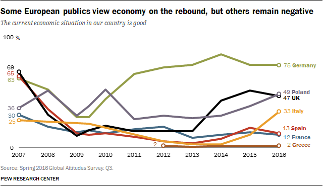 Some European publics view economy on the rebound, but others remain negative