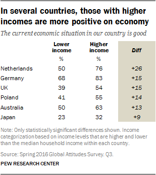 In several countries, those with higher incomes are more positive on economy