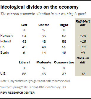 Ideological divides on the economy