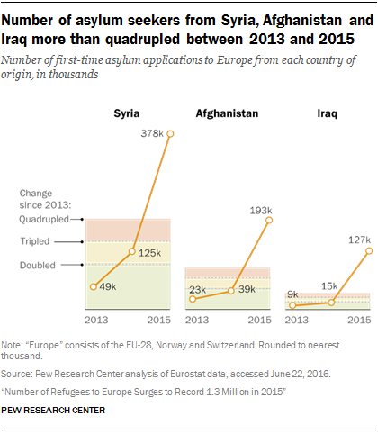 Number of asylum seekers from Syria, Afghanistan and Iraq more than quadrupled between 2013 and 2015