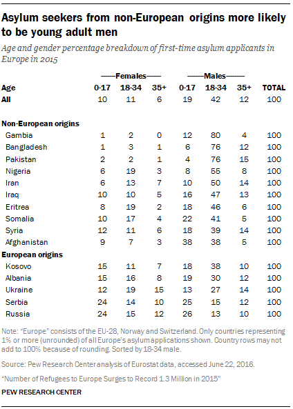 Asylum seekers from non-European origins more likely to be young adult men